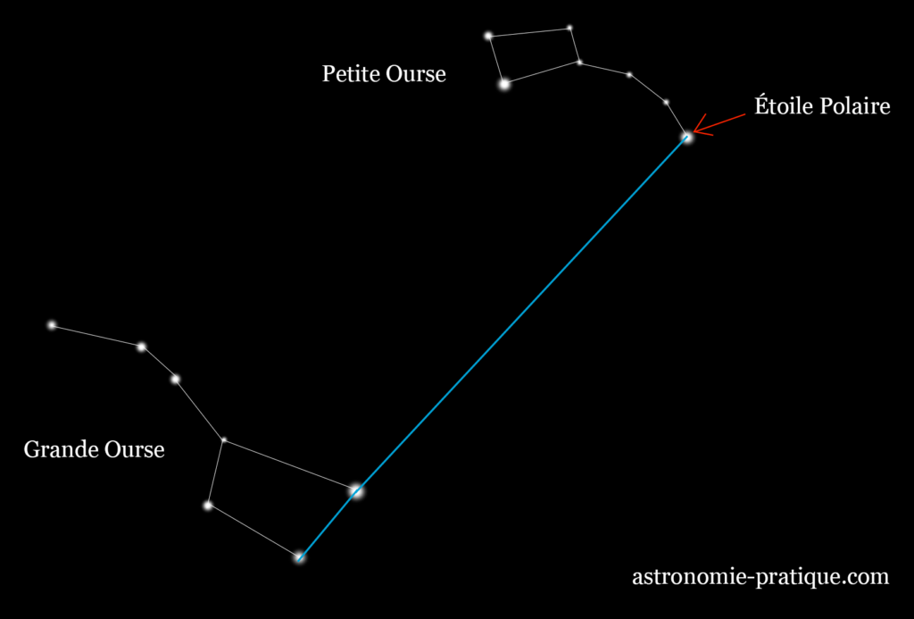 étoile polaire grande ourse