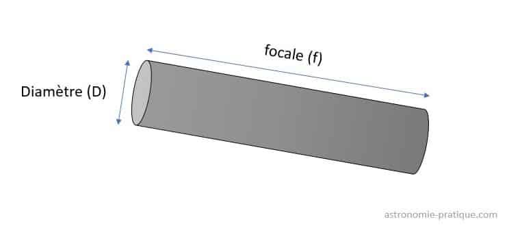 schéma tube télescope