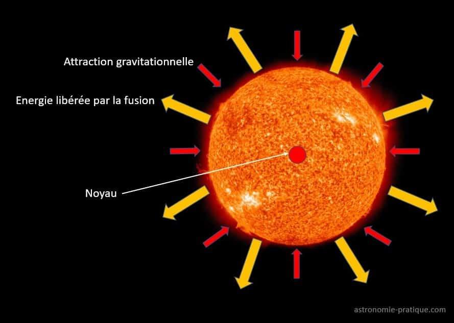 schéma étoile fonctionnement