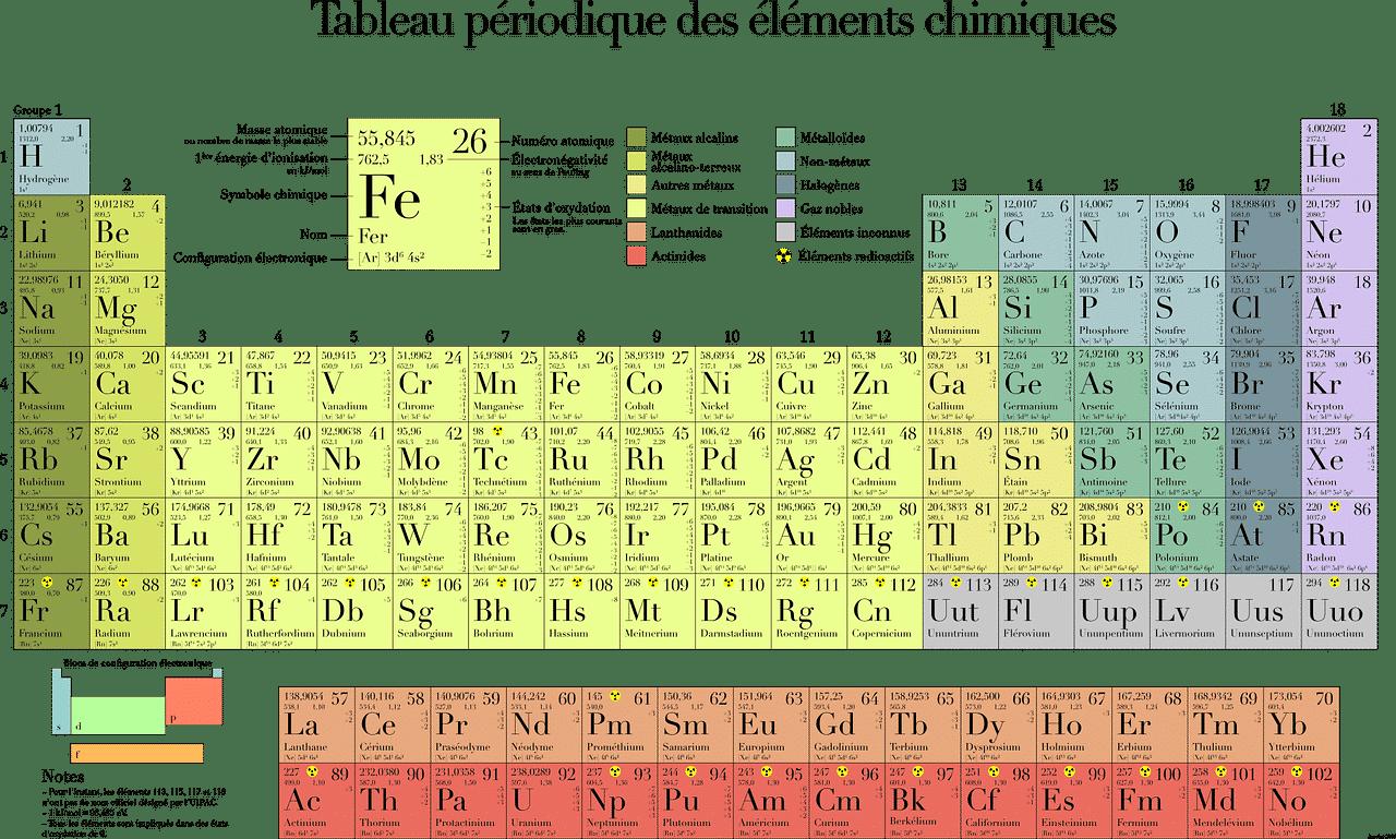 tableau périodique des éléments