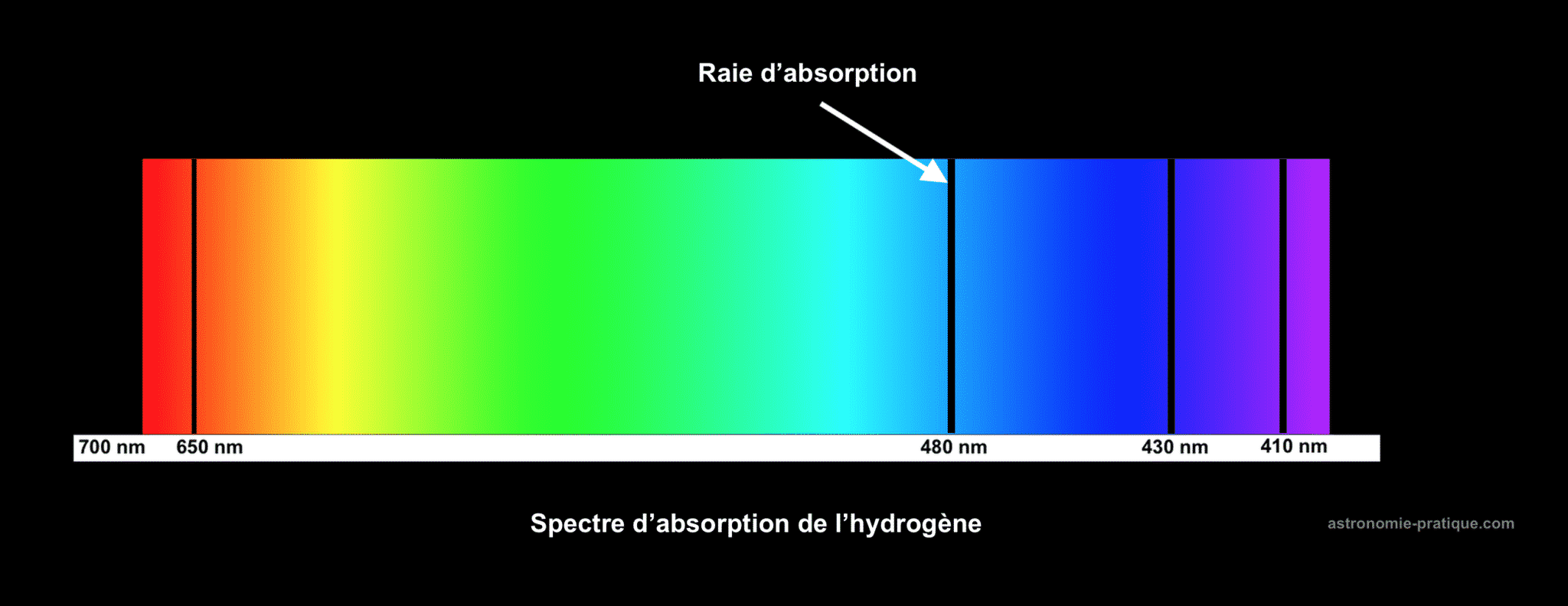 spectre d'absorption de l'hydrogène