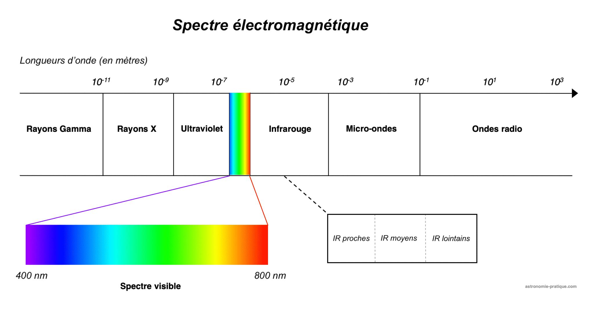 spectre électromagnétique
