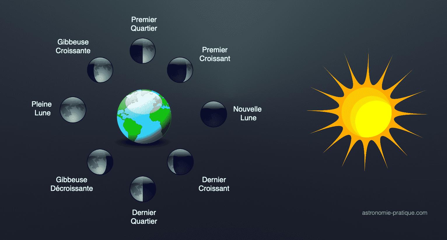 phases de la lune schéma