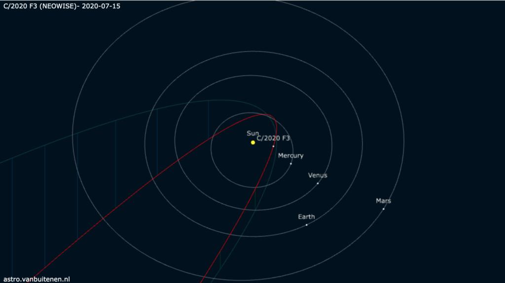 Neowise orbite