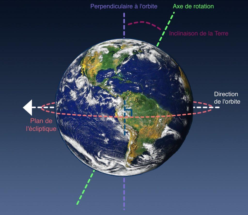 Schéma de l'inclinaison de la Terre