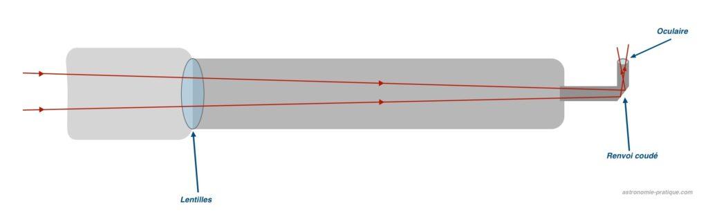 schema lunette astronomique