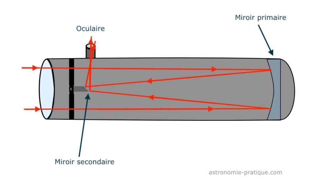 schema telescope newton